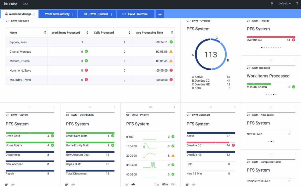 Genesys-PureCloud-BackOffice-Dashboard